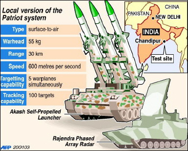 indian defence system Questions based on indian defence system are always being asked in sbi, ibps, ssc & various competitive exams here we are sharing the details of indian defence system.