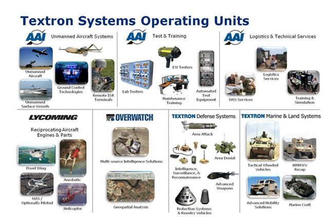 Textron Systems will showcase its XM1100 Scorpion ground-based networked munition system along with other end-to-end solutions addressing the border security and intelligence requirements faced by regional customers at Defexpo India 2014, 6-9 February in New Delhi.