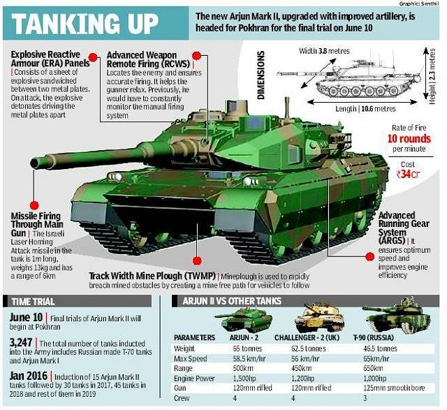 arjun mk ii 2 main battle tank technical data pictures video | india indian  army tanks heavy armoured vehicles uk | india indian army military  equipment