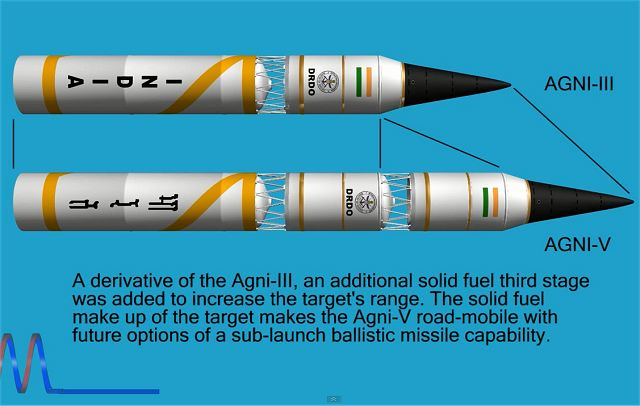 Agni-V is a solid fueled intermediate-range ballistic missile under development by DRDO of India. It will greatly expand India's reach to strike targets up to 5,000 km away. Missile tests are expected to begin in February 2012.