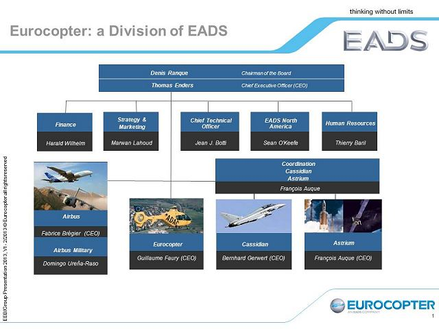 Eurocopter military civil army helicopters France French aviation defense industry technology