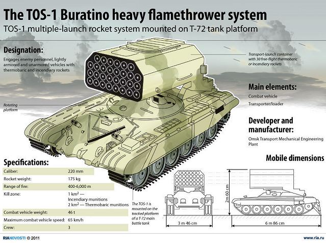 TOS-1 TOS-1A Buratino heavy flame thrower 220mm rocket launcher technical data sheet specifications information description pictures photos images video intelligence identification intelligence Russia Russian army defence industry military technology