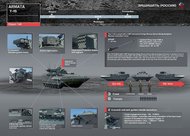 T-15 BMP Armata AIFV tracked armoured infantry fighting vehicle Russia Russian line drawing blueprint details 640 001