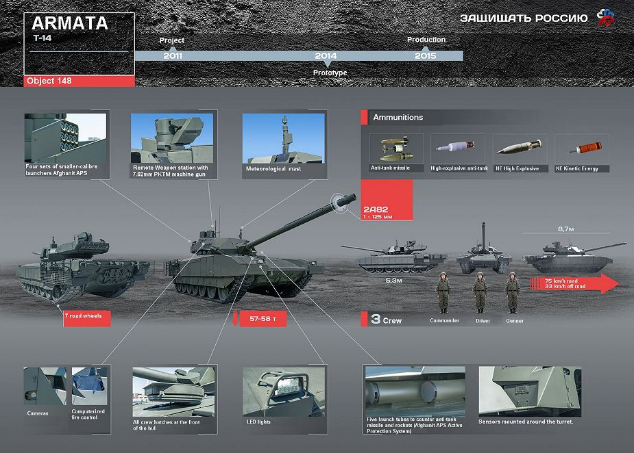 T 14 Armata Mbt Main Battle Tank Technical Data Pictures