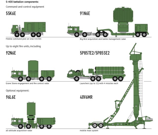 humvee diagram with Russian S 400 Triumf Air Defense System on File UH 60 dimensions furthermore Viewtopic in addition 76745 1985 Am General H1 Hmmwvhumveehummersurvivalistprepper further Independent suspension in addition Post 226.