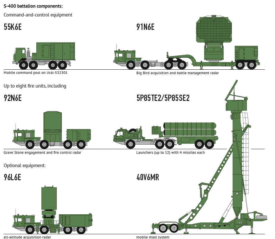 S 400 Triumph triumf 5P85TE2 SA 21 Growler surface to air SAM long range missile defense system Russia Russian amy details 925 002