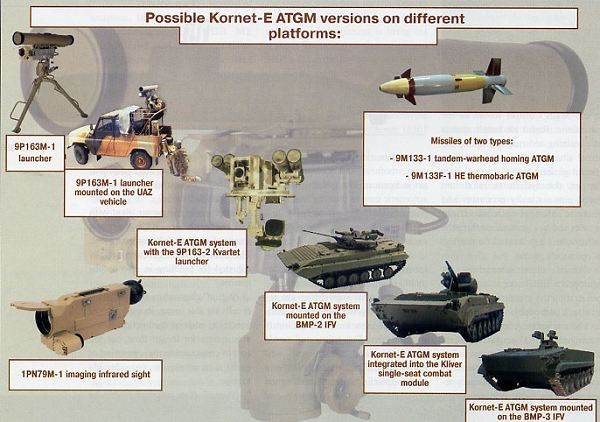 ANTITANQUES PERUANOS Kornet-e_9p163-1_launcher_anti-tank_guided_missile_system_Russia_Russian_KBP_600_001