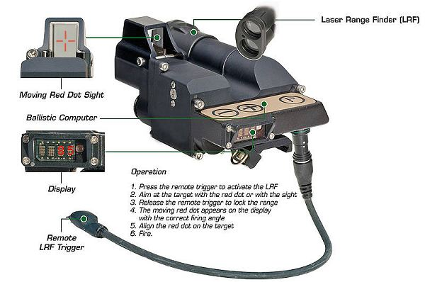Moving Red Dot Fire Control Unit Grenade Launcher Fn