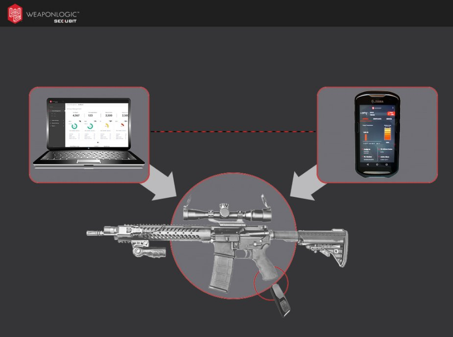 SecuBit WeaponLogic at Eurosatory 2018 transforming weapon readiness worldwide