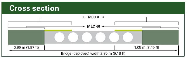 MTB Medium Trackway Bridge light medium data sheet specifications description information intelligence identification pictures photos images Mowag General Dynamics European Land Systems Switzerland Swiss Army defence industry military technology