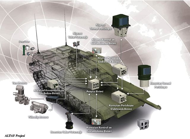 Altay project of new main battle tank for the turkish army