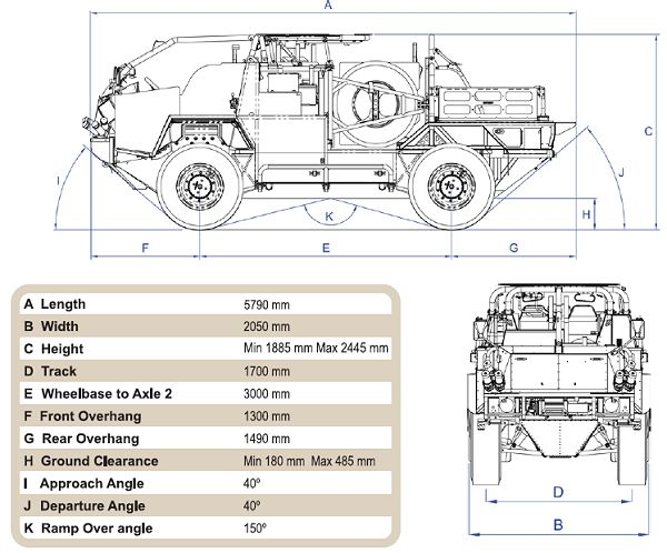 military vehicle schematic with Jackal 2 Force Protected Patrol Vehicle Supacat Babcock Marine Information Description Identificatio on Anatomy Of War Battlecruiser Cross Section 529825895 together with Luger P08 further Airbus A380 moreover C1 Ariete Tank besides Mcdonnell Douglas F 15 Eagle.