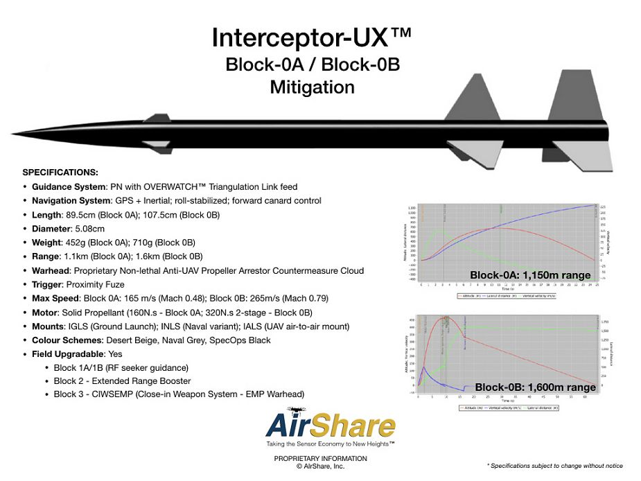 AirShare from Canada presents missile countermeasure against UAVs threats 925 002