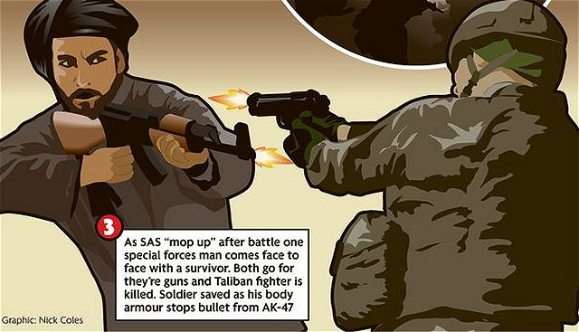 The soldier shot the Taliban dead but felt the thud of an AK47 bullet embedding in the chest plate of his body armour.