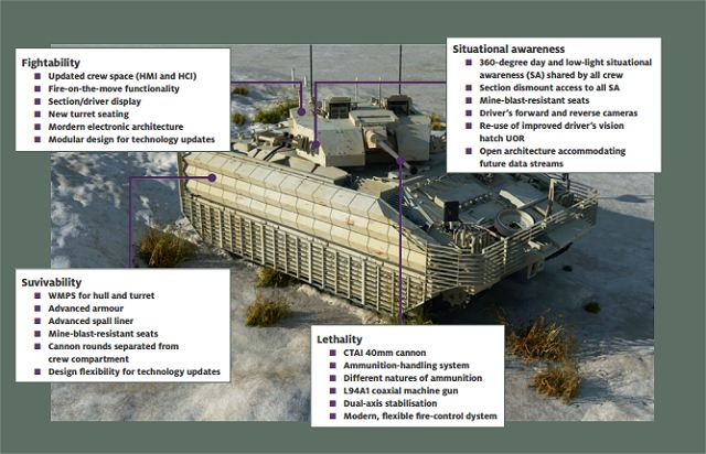 Specialist West software group SciSys has won a £5.78m contract with defence giant Lockheed Martin UK to work on its programme to upgrade and improve the British Army's Warrior armoured fighting vehicle fleet under the MoD's Warrior Capability Sustainment Programme (WCSP).
