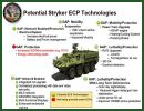Kongsberg Integrated Tactical Systems (KITS) has been awarded a contract from General Dynamics Land Systems (GDLS) for the supply of the Commander's and Driver's smart displays for the US Army Stryker Engineering Change Proposal (ECP) Program.