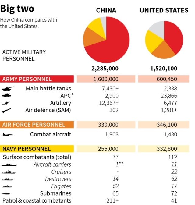 china vs united states the top