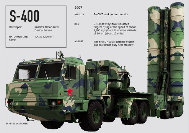 الهند تطلب شراء منظومات S-400 للدفاع الجوي من روسيا  Russia_and_India_plan_to_sign_several_contracts_for_military_equipment_worth_more_than_$15_billion_640_001