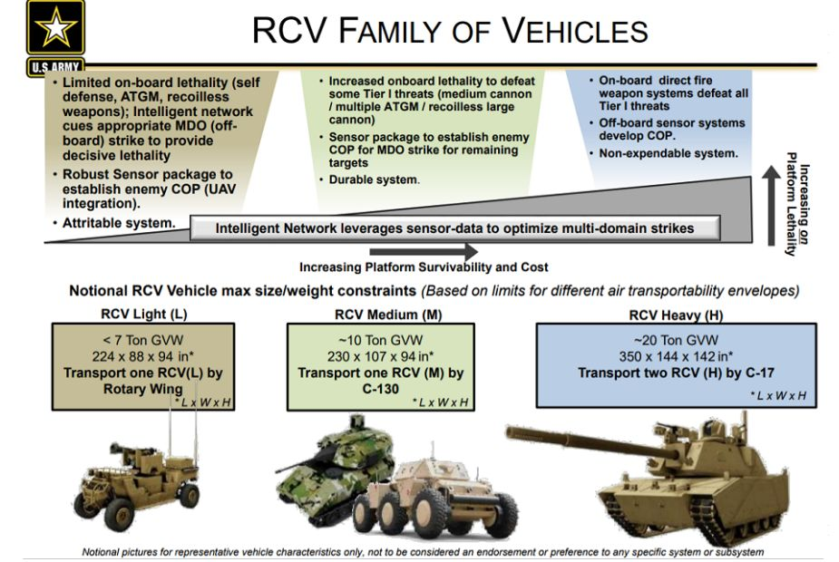 US Army to award Light and Medium Robotic Combat Vehicles to QinetiQ North America and Textron 925 001