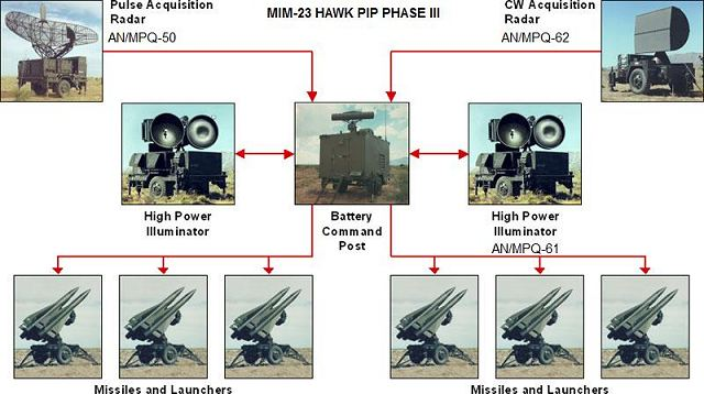 HAWK_MIM-23_launcher_unit_LCHR_M-192_low