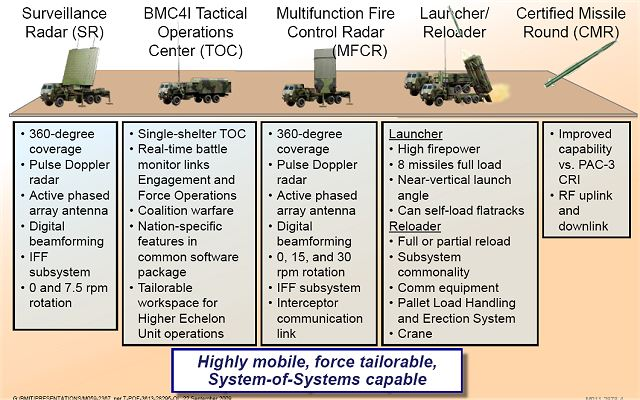 MEADS Medium Extended Air Defense missile Systems technical data sheet specifications information description intelligence identification pictures photos images US Army United States American defence industry military technology