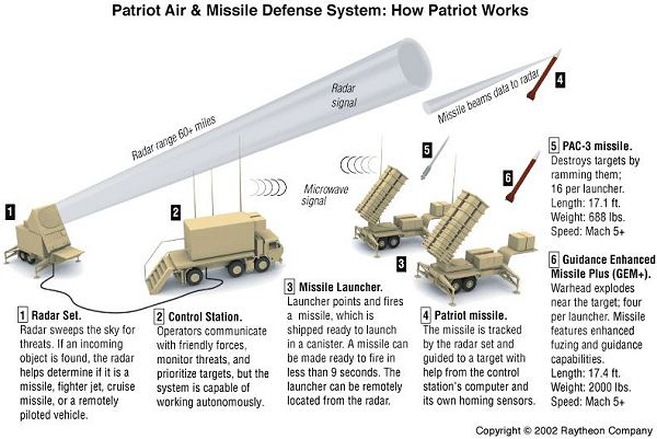صواريخ باتريوت للسعودية / الامارات / قطر  Mim-104_patriot_surface_to_air_defense_missile_system_united_states_US_army_017