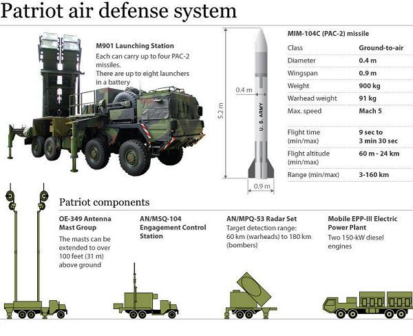 In future purchases of the Belgian army, it would be considered the acquisition of one battery of six Patriot missile launchers or equivalent system in order to enter Belgium in the very select club of NATO members equipped with that type of weapon.
