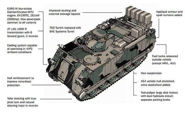 M113AS4 APC light tracked armoured vehicle personnel carrier
